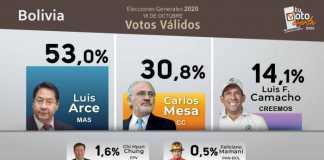 Βολιβία, εκλογές, Έβο Μοράλες